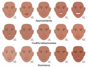 Abb. 4: Computergenerierte Gesichter aus der Studie von Vernon et al. (2014) mit verschiedenen Gesichtsausdrücken auf den Dimensionen Zugänglichkeit, Jugendlichkeit-Attraktivität und Dominanz