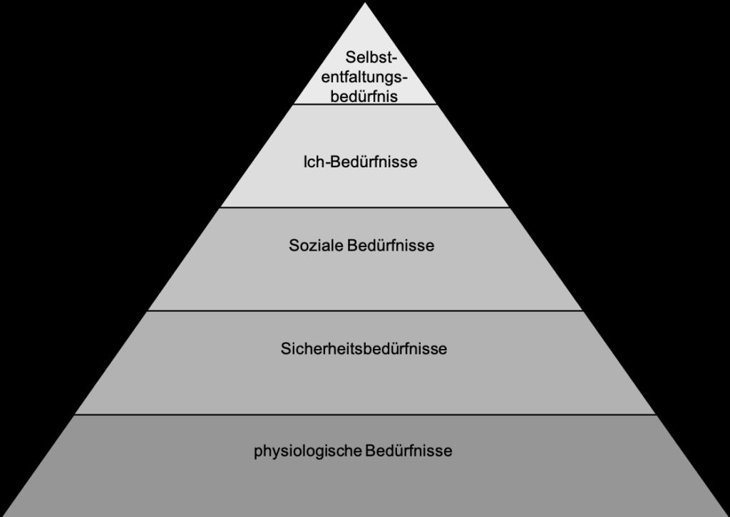 Maslows Bedürfnispyramide - Der Jahrhundertirrtum in der